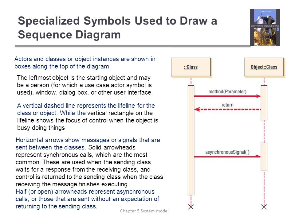 Chapter 5 system modeling ppt download specialized symbols used to draw a sequence diagram ccuart Images