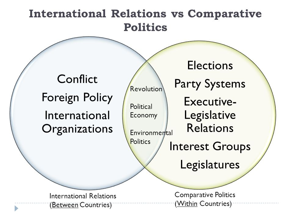 the relationship between international relation and politics