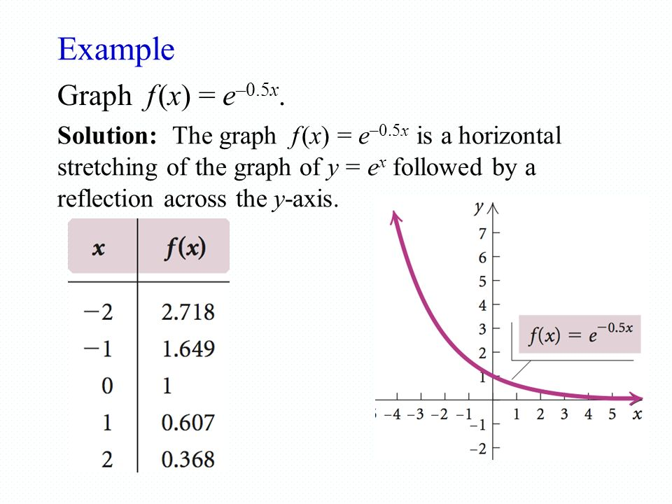 how to find f x in graph