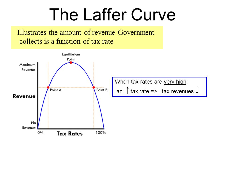 how to find revenue function