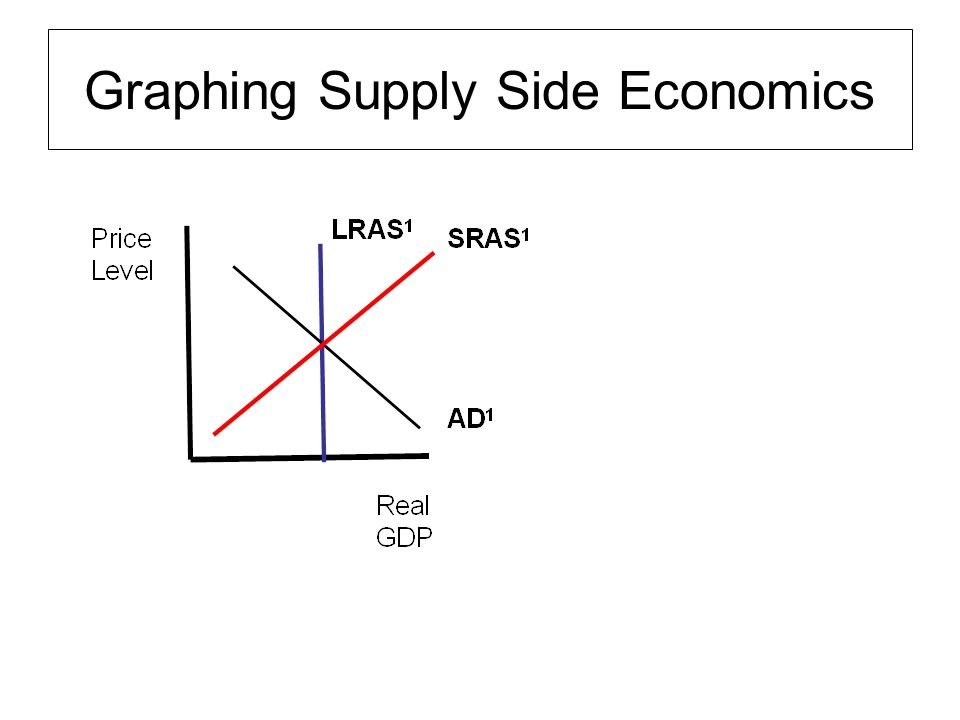 """supply side economics will benefit the economy Economic view supply-side economics, but for liberals  welfare reforms or a booming economy during that decade  become productive adults just may help, and that means """"supply-side."""