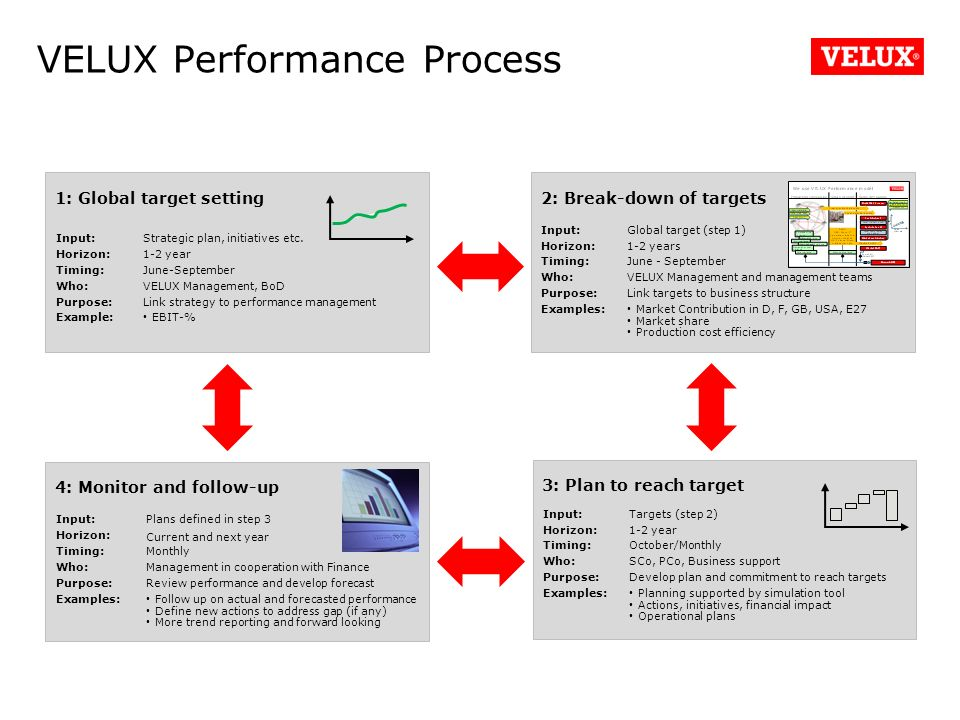 Performance management in velux ppt video online download for Dimension velux ggl 1