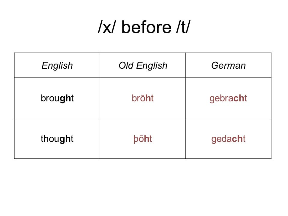 /x/ before /t/ English Old English German brought brōht gebracht