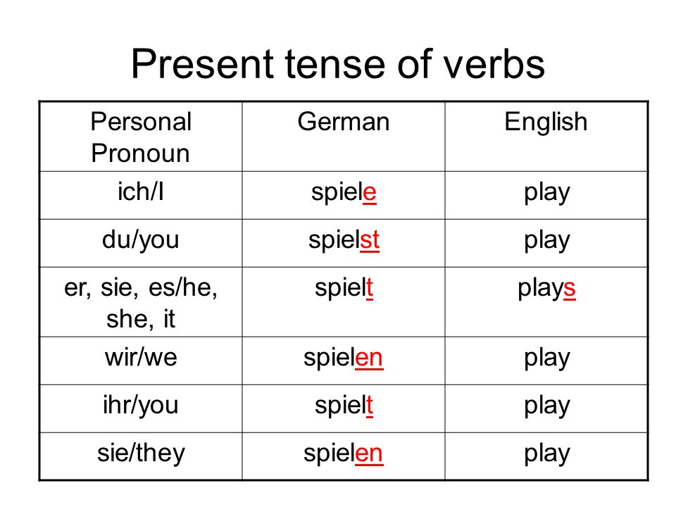 Present tense of verbs Personal Pronoun German English ich/I spiele