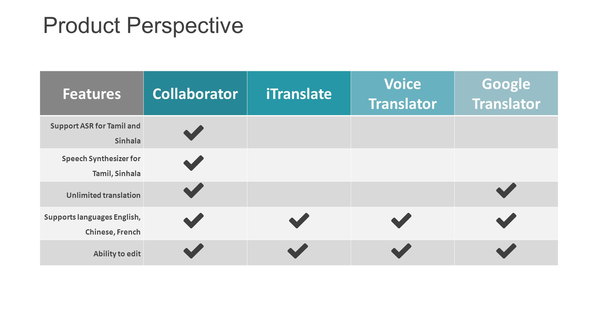 collaborator revolutionizing the way you communicate and