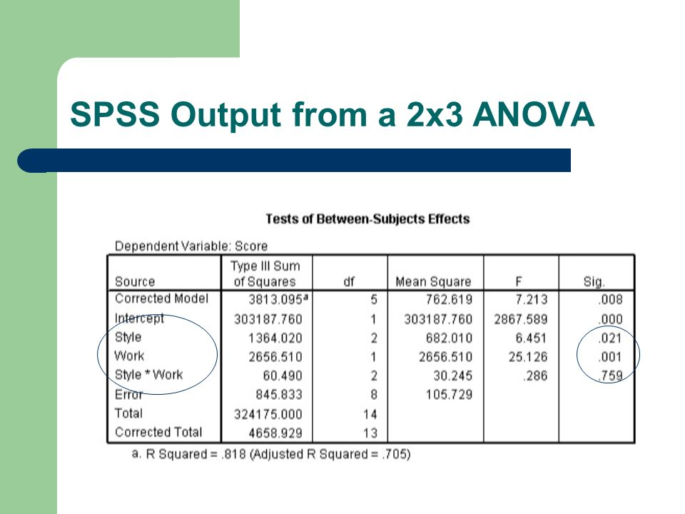 spss anova A visual explanation and step by step guide on how to calculate a one way anova using spss tutorial includes an explanation of the results.