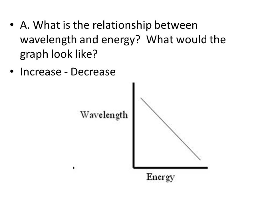 time energy relationship with wavelength