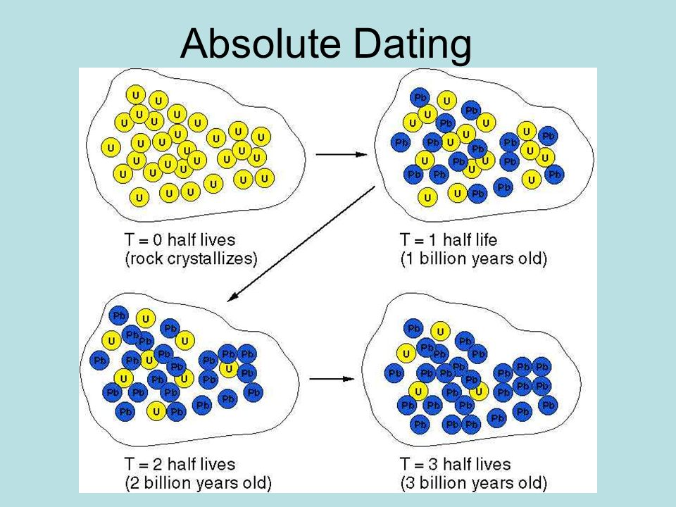 Questions for relative dating practice problem