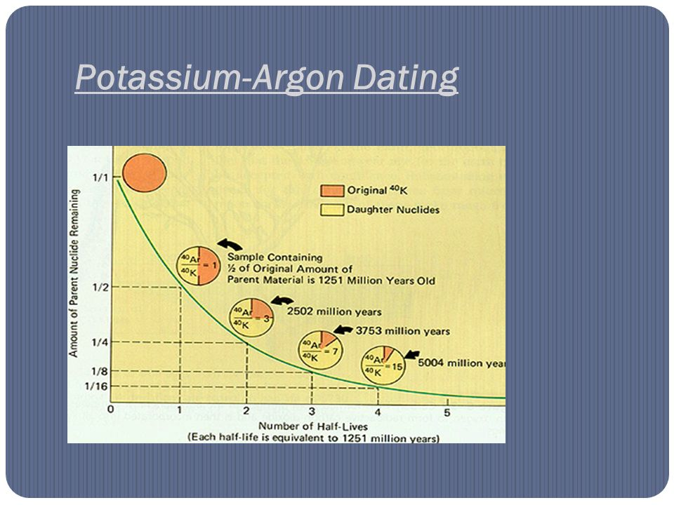 Potassium argon dating history