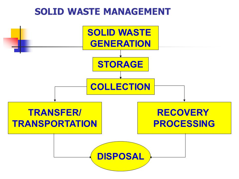 statement of the problem in improper waste disposal Improper waste disposal may lead to water pollution, land pollution, loss of biodiversity and exposes residents to health risks moreover, improper waste disposal contributes to climate change through release of greenhouse gases to the environment the disposal of man-made chemicals such as .