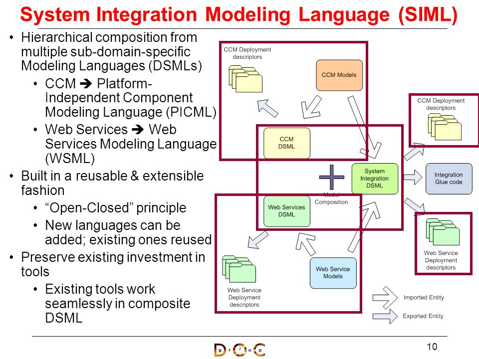 language integrated system This problem — discerning core principles of language as an integrated system — is completely unsolved despite these threads of research in the language sciences, this integrative problem seems still to receive less attention than the more common strategy of isolating and investigating one or just a few levels.