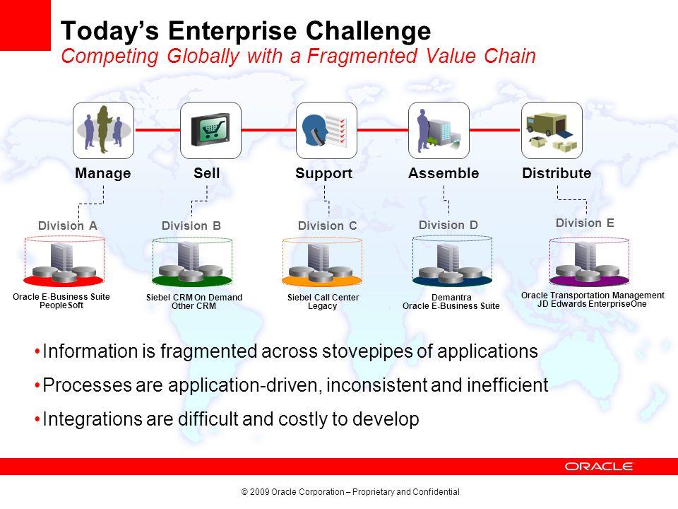 Oracle Application Integration Architecture Ppt Video Online - Oracle enterprise architecture