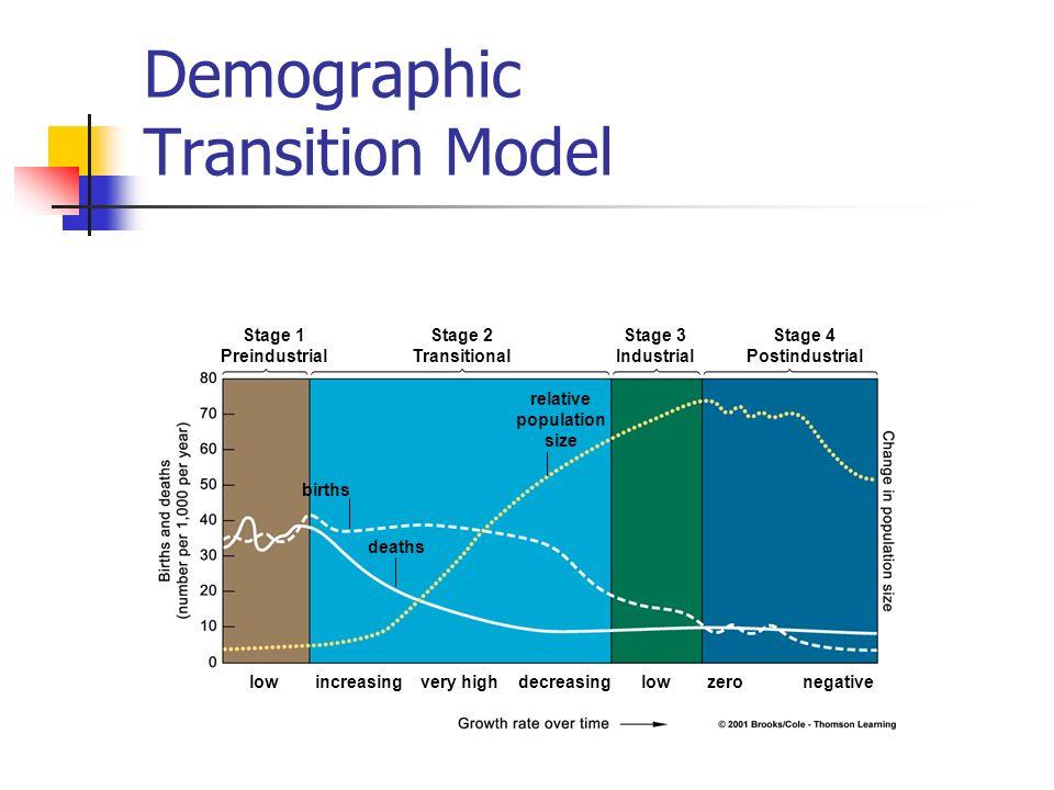 human populations and demographics
