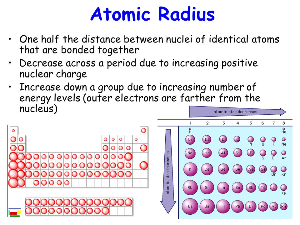 Trends in the periodic table ppt video online download trends in the periodic table 2 atomic radius urtaz Images