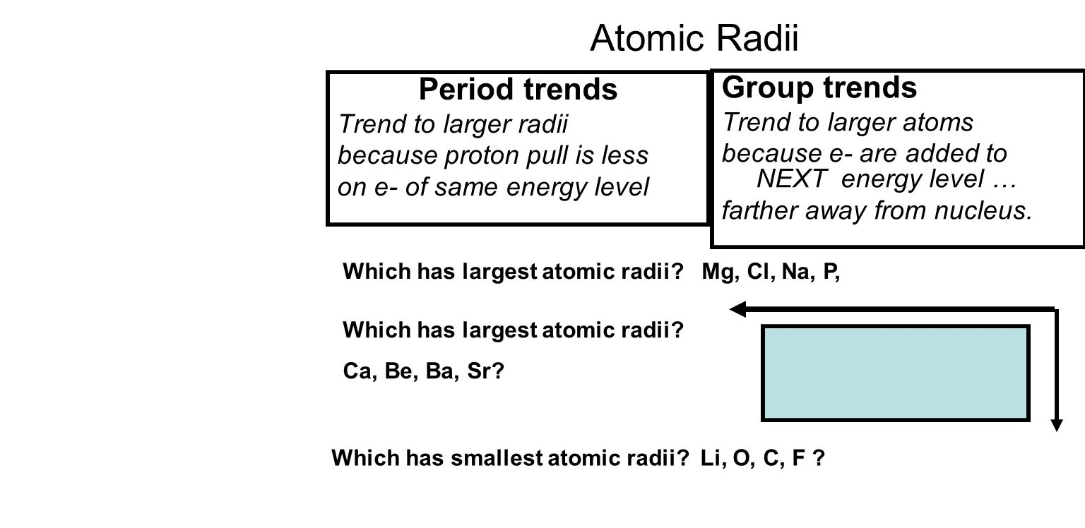 Student will learn 4 periodic trends atomic radii trend ppt 3 atomic radii period trends urtaz Image collections