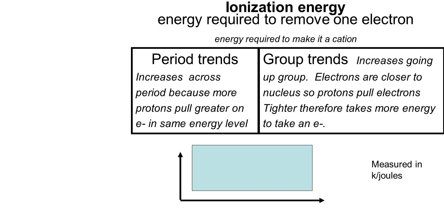 Student will learn 4 periodic trends atomic radii trend ppt group trends increases going gamestrikefo Image collections