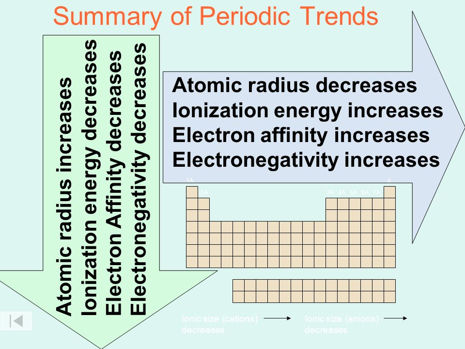 Periodic trends atomic size ionization energy electron affinity summary of periodic trends urtaz