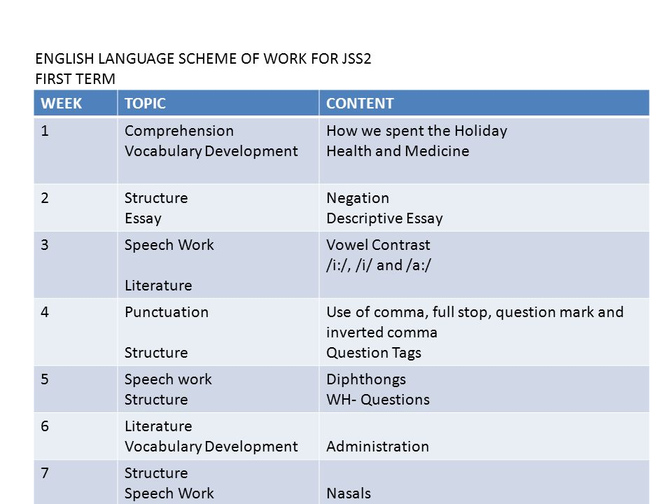 ENGLISH LANGUAGE SCHEME OF WORK FOR JSS2