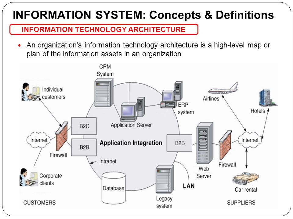 Information Technology System : Chapter the modern organization functioning in a global