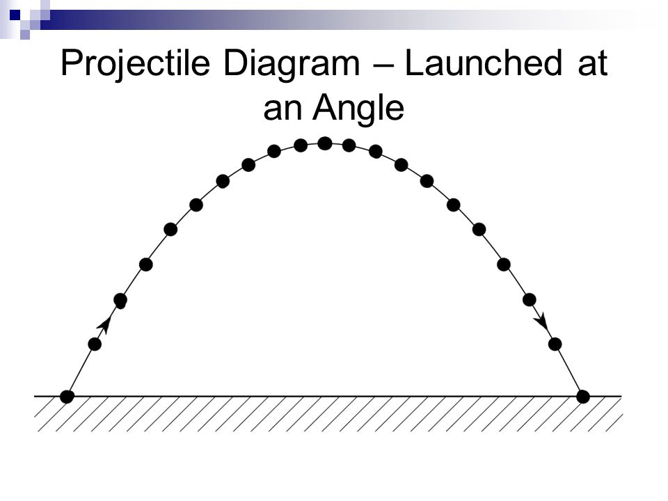 projectile motion 2 launch angles symmetrical and asymmetrical trajectories physics ppt download. Black Bedroom Furniture Sets. Home Design Ideas