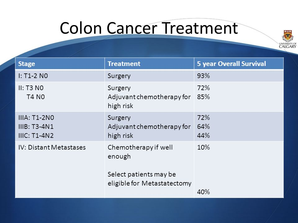 Stage 2 Colon Cancer Treatment Options