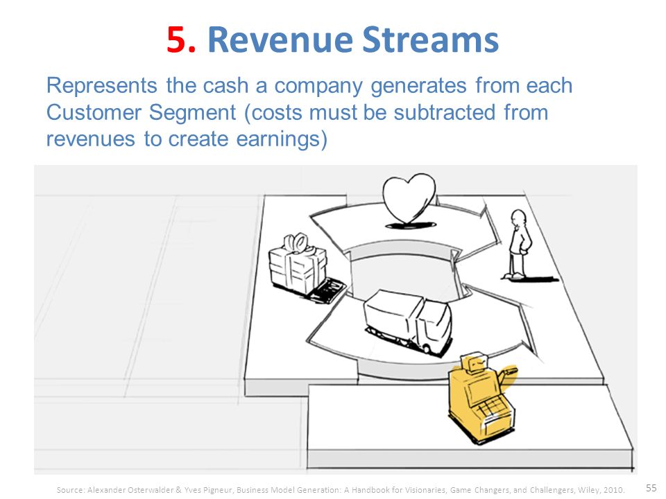 customer segments and revenue streams Revenue streams is the building block representing the cash (not profit, which is revenue minus costs) a company generates from each customer segment such revenues are the lifeblood of a company revenue stream may have different pricing mechanisms, such as fixed list prices, bargaining, auctioning, market dependent, volume dependent, or yield .