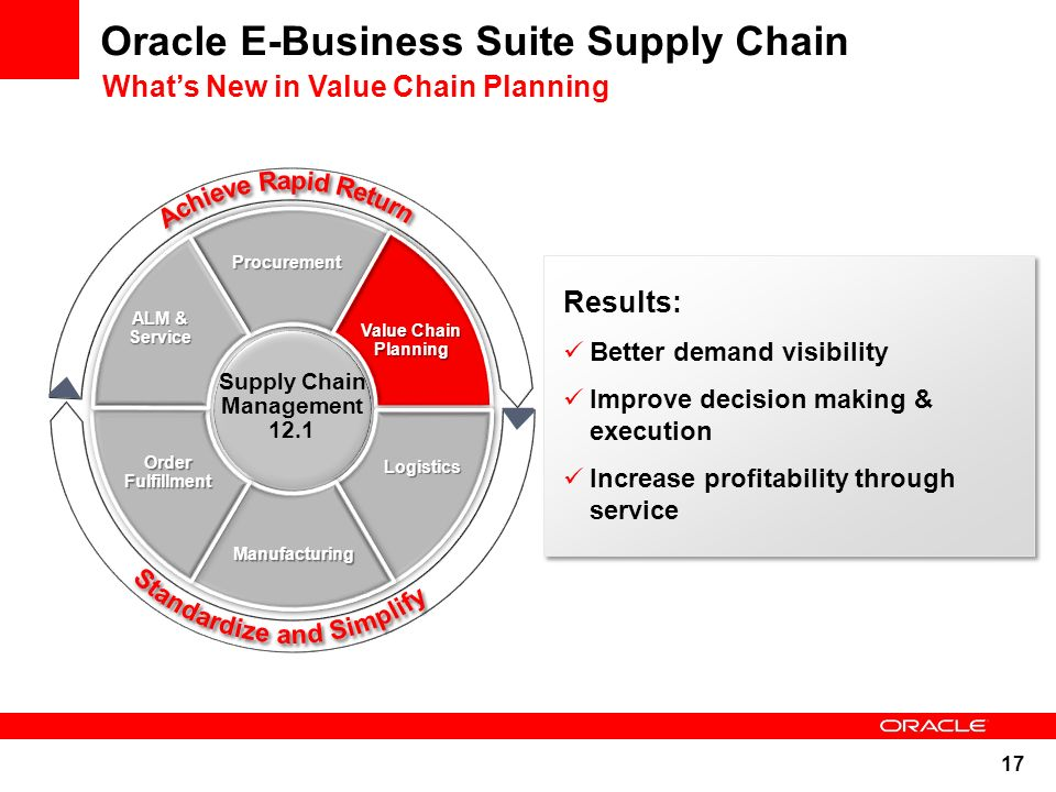 Business Plan, Supply Chain Strategy, Collaboration Relationships
