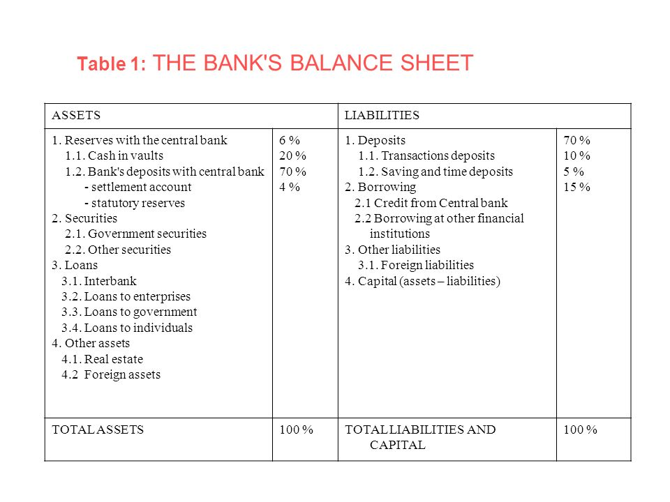 checking account balance sheets