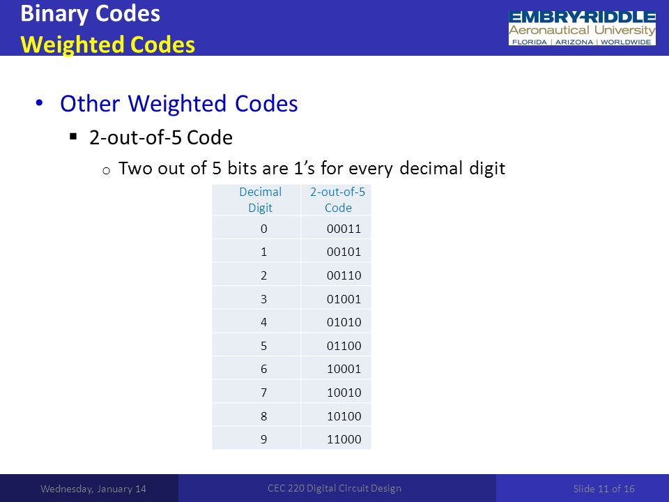Binary Codes Weighted Codes