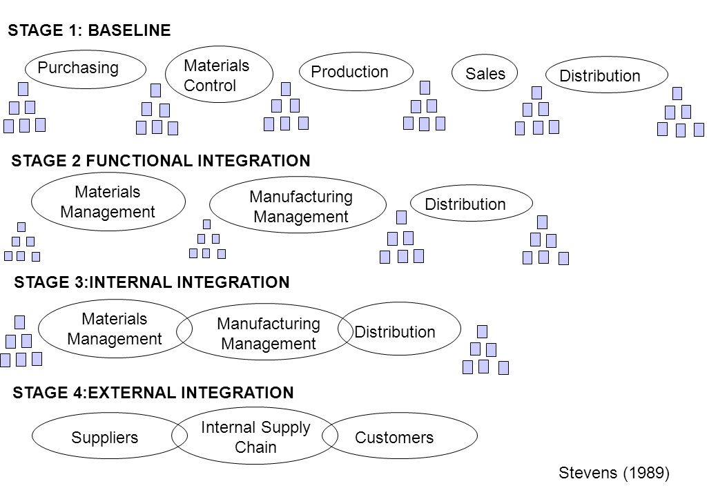 Supply Chain Management Lecture 10 Integration Ppt
