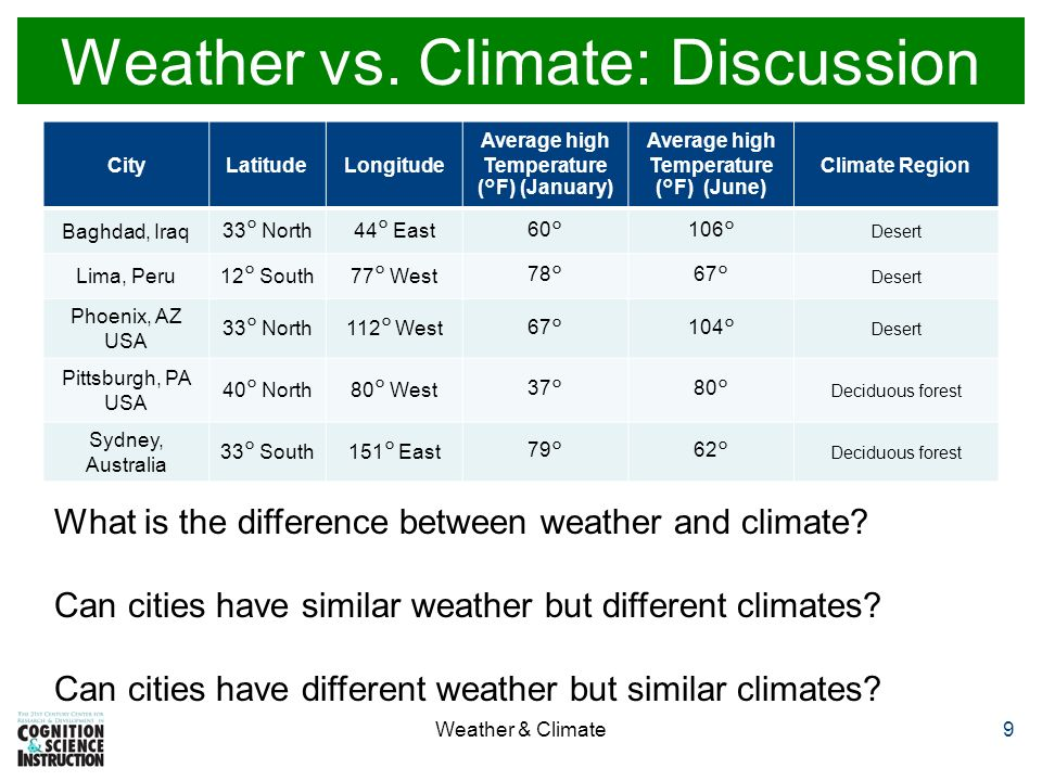 FOSS Weather and Water Investigation 9 ppt video online download – Climate Vs Weather Worksheet