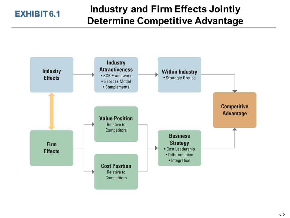 impact of competitive advantage on firm The marketing mix strategy in influence to the competitive advantage the competitive advantage stems from a firm have a major impact on competitive advantage.
