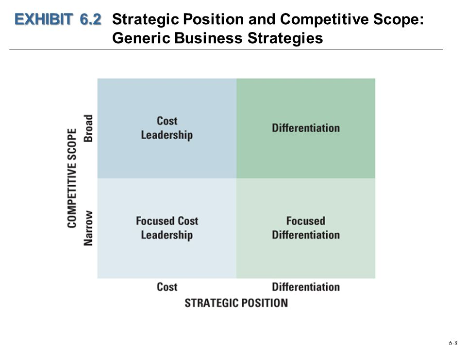 Business Strategy Differentiation Cost Leadership And Integration Ppt Download