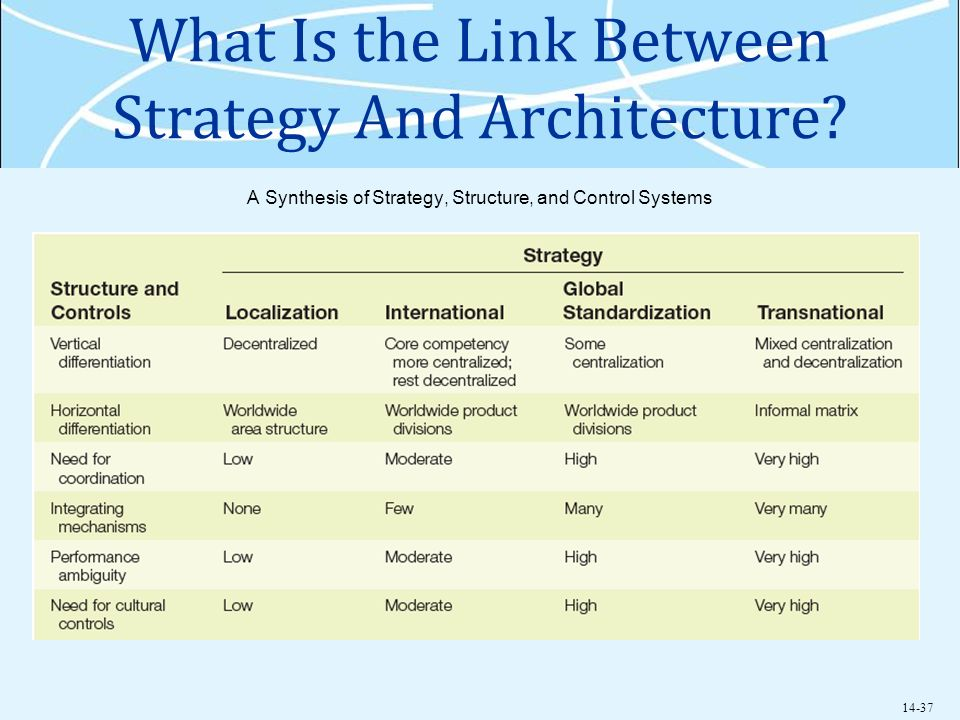 structure and strategies of control Ch8 4460 study play 1 the manner in which organizations structure subunits and use coordination and control mechanisms to achieve their strategic goals is the .