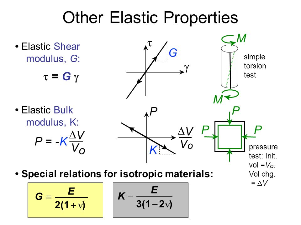 elastic deformation and poisson's ratio Poisson's ratio can also be used to determine whether a material maintains a constant volume when deformed or whether the volume increases under deformation eg due to the formation of microcracking and voids.