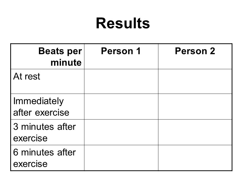 Results Beats per minute Person 1 Person 2 At rest