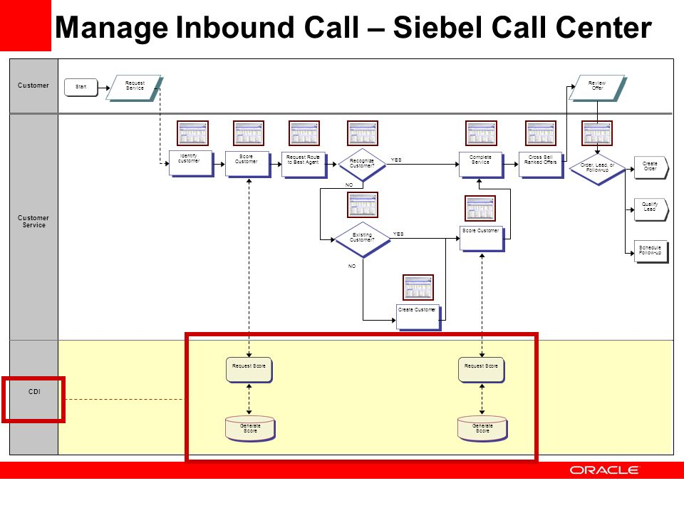 siebel systems organizing for the customer Defining crm - crm application software and contact management software with crm software and customer relationship management technical library for inbound call center and outbound call center services from database systems corp.