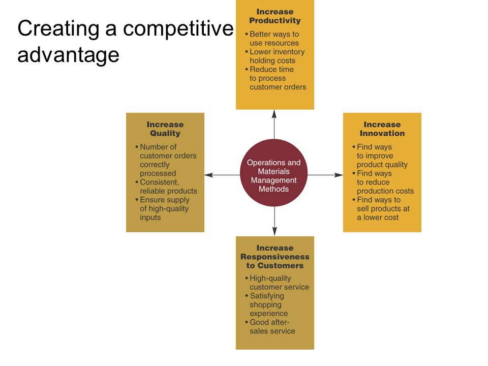 the operations and competitive advantage of tesco Operations management assignment on: tesco company operations management assignment on: tesco company  in order to maximize the competitive advantage,.