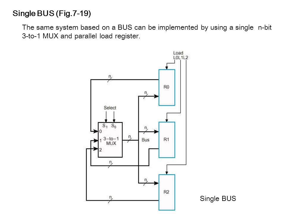 7-8 BUS-Based Transfer A more efficient scheme for ...
