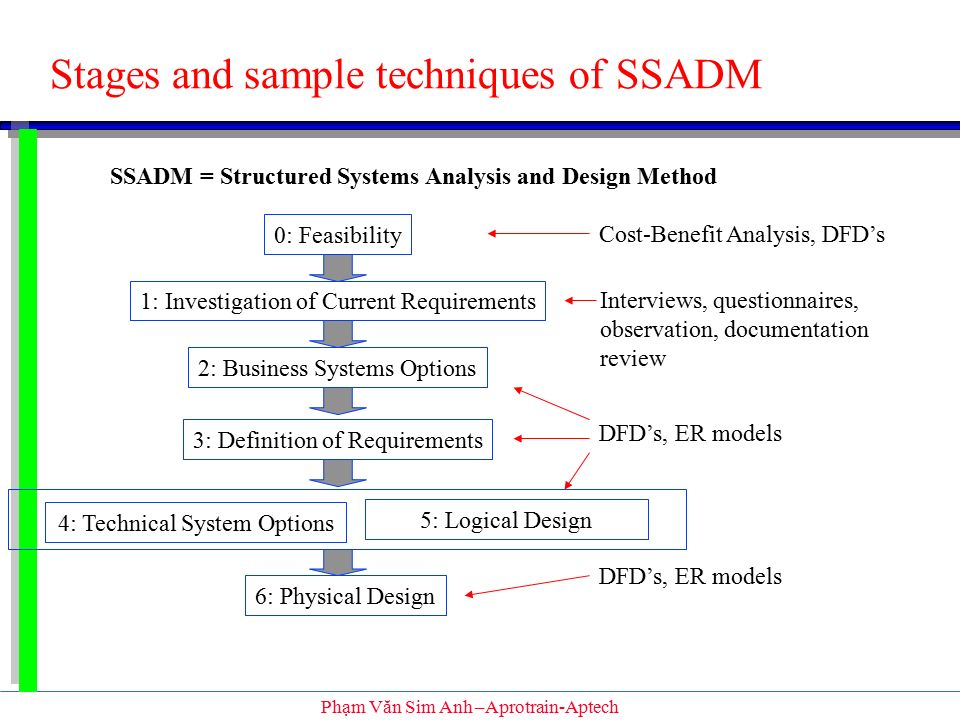 what is ssadm essay Analysis essays | | 100% custom dan baum's essay casualty actually has presented a lot of evidence on the effects of the iraqi ssadm is a most commonly used.