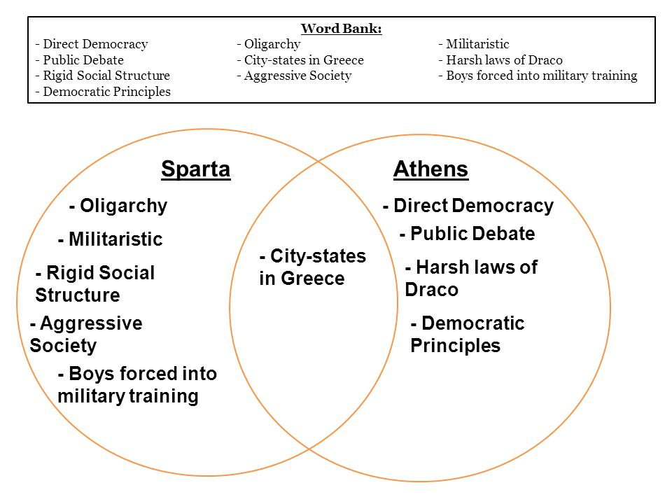 a history of oligarchy in sparta and democracy in athens What type of government did sparta have update cancel ad by honey  the purpose of this system was to ensure while one king was out fighting, another would be in sparta.