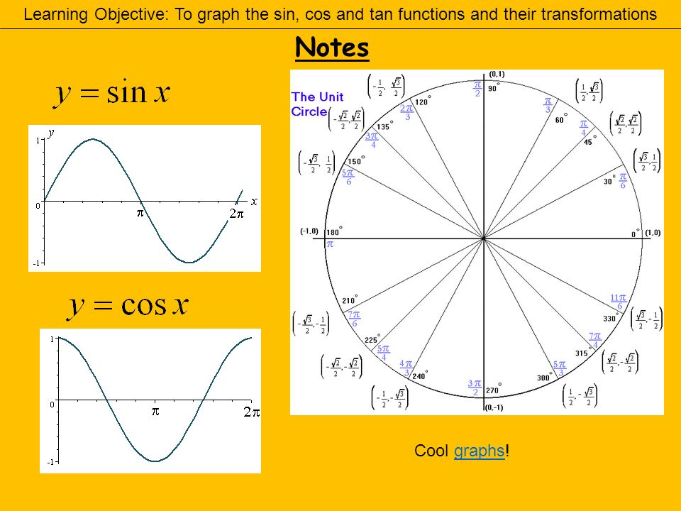 how to draw sin and cos graphs