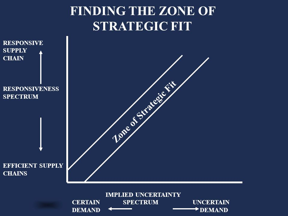 zone of strategic fit Chapter 2: supply chain performance - achieving strategic fit and scope learning objective 3: discuss the importance of expanding the scope of strategic.