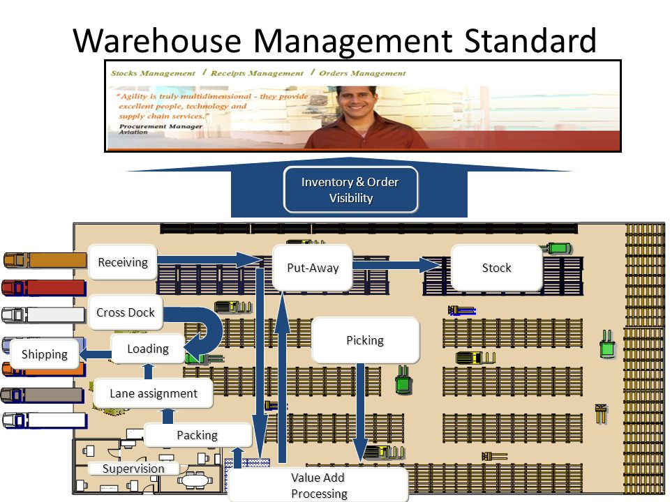 Logistics Management Lsm 730 Lecture 30 Dr Khurrum S