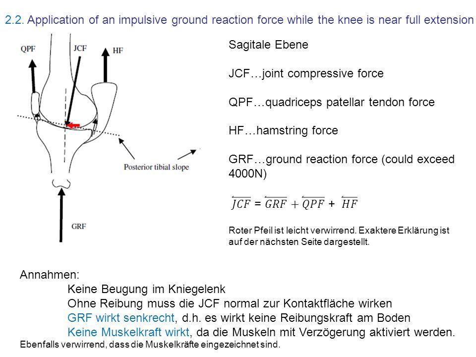 JCF…joint compressive force QPF…quadriceps patellar tendon force