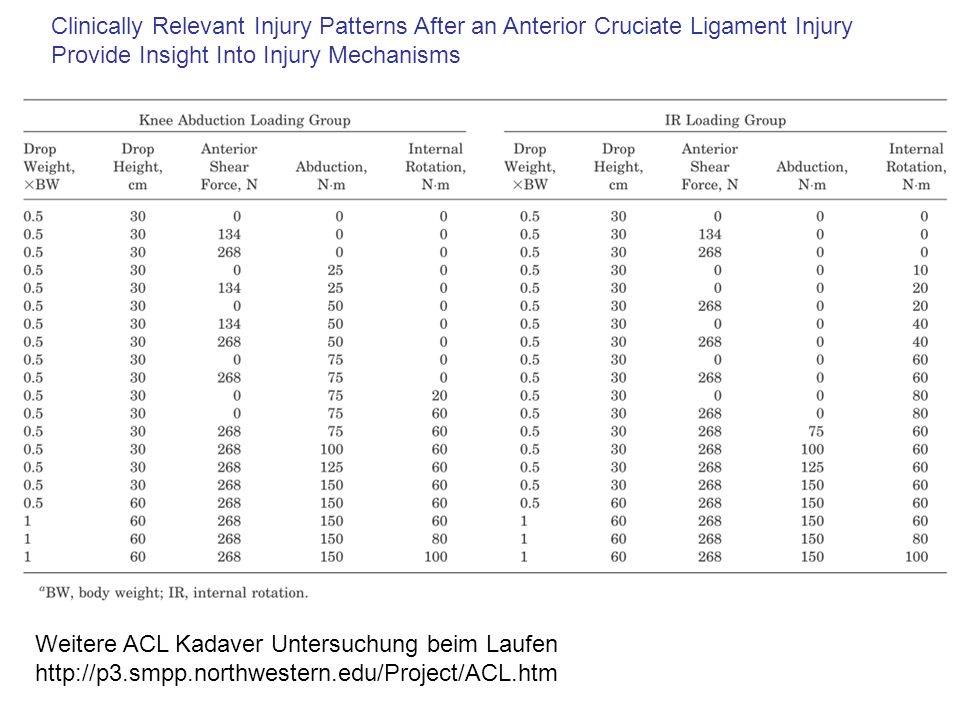 Clinically Relevant Injury Patterns After an Anterior Cruciate Ligament Injury