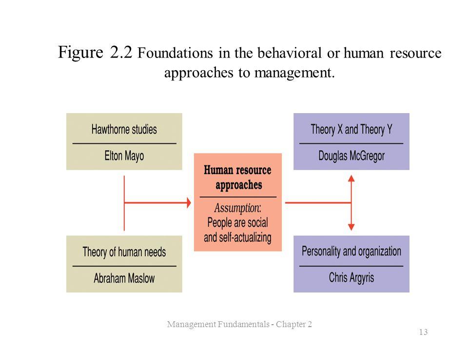 Management Fundamentals - Chapter 2