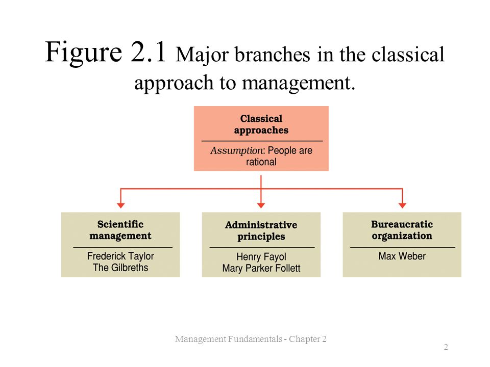 Figure 2.1 Major branches in the classical approach to management.