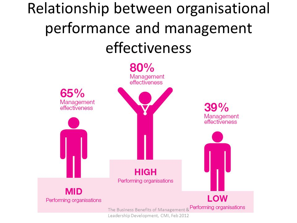 what is the relationship between planning and organisational performance
