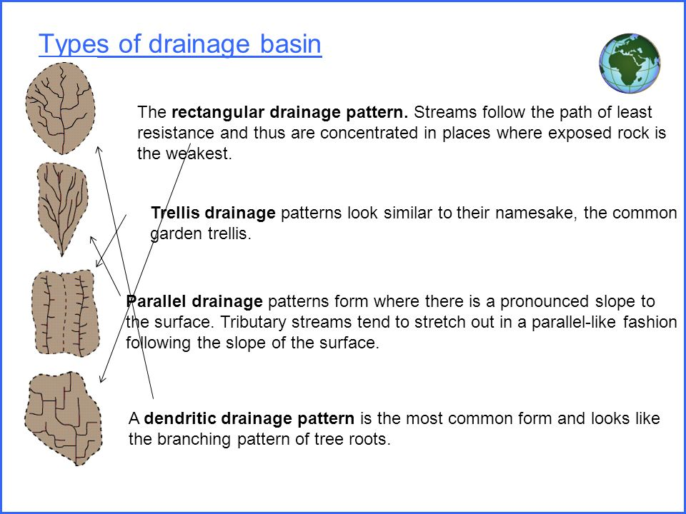 Rivers floods and management aqa ppt download for Types of drainage